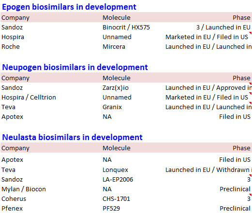 Analyst: A Complete List of All Major Biosimilars Could Be the A to Z Guide