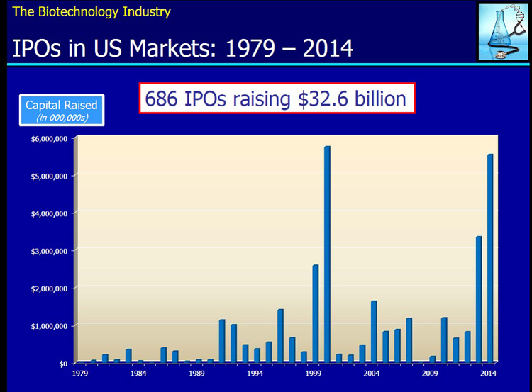Biotech IPOs Up 22% Since