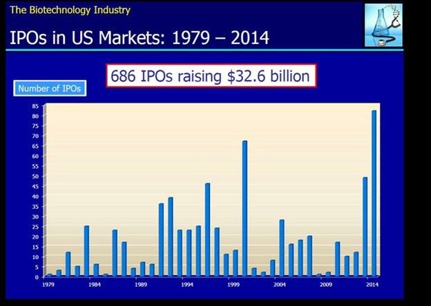 686 IPOs raising $32.6 billiion