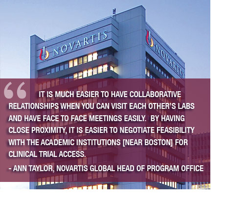 Move Over San Francisco: Boston Showing Its Pharmaceutical Potential -- Novartis