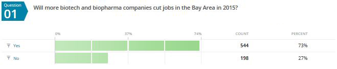 New Poll Finds Bay Area Biotech Workers Convinced 2015 Holds More Job Cuts, As Amgen Bolts
