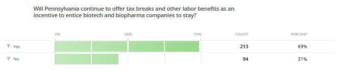 Pharmcountry Roars As New Poll Shows Renewed Support for Biotech