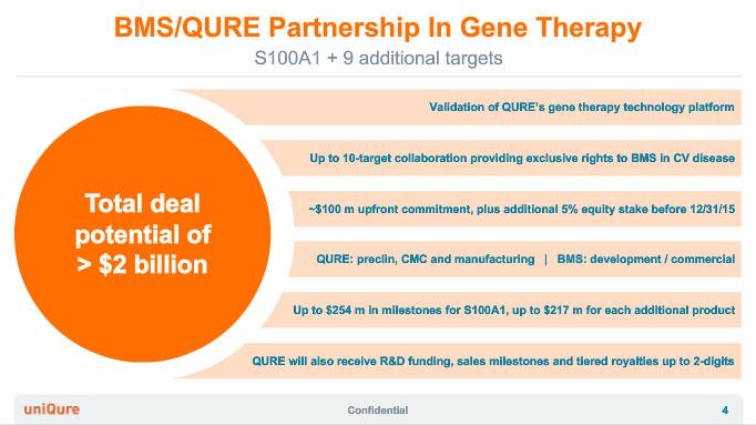 Bristol-Myers Squibb Bets $1 Billion on Gene Therapy Platform
